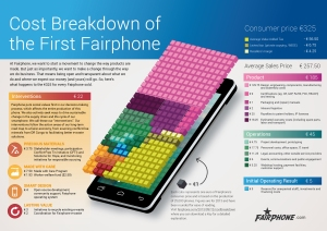 Source: FairPhone